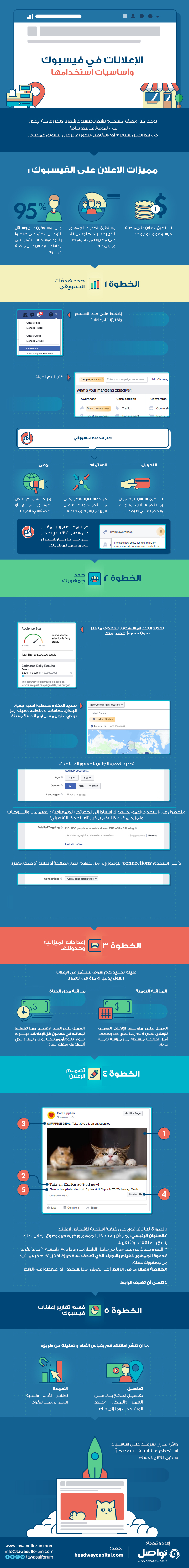 الإعلانات في فيسبوك وأساسيات استخدامها (انفوجرافيك)