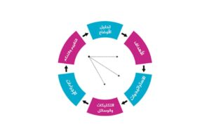 استراتيجية SOSTAC - منتدى تواصل الرقمي