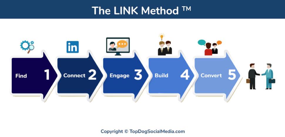 كسب العملاء عبر LinkedIn - منتدى تواصل الرقمي