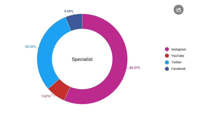 متخصص/Specialist