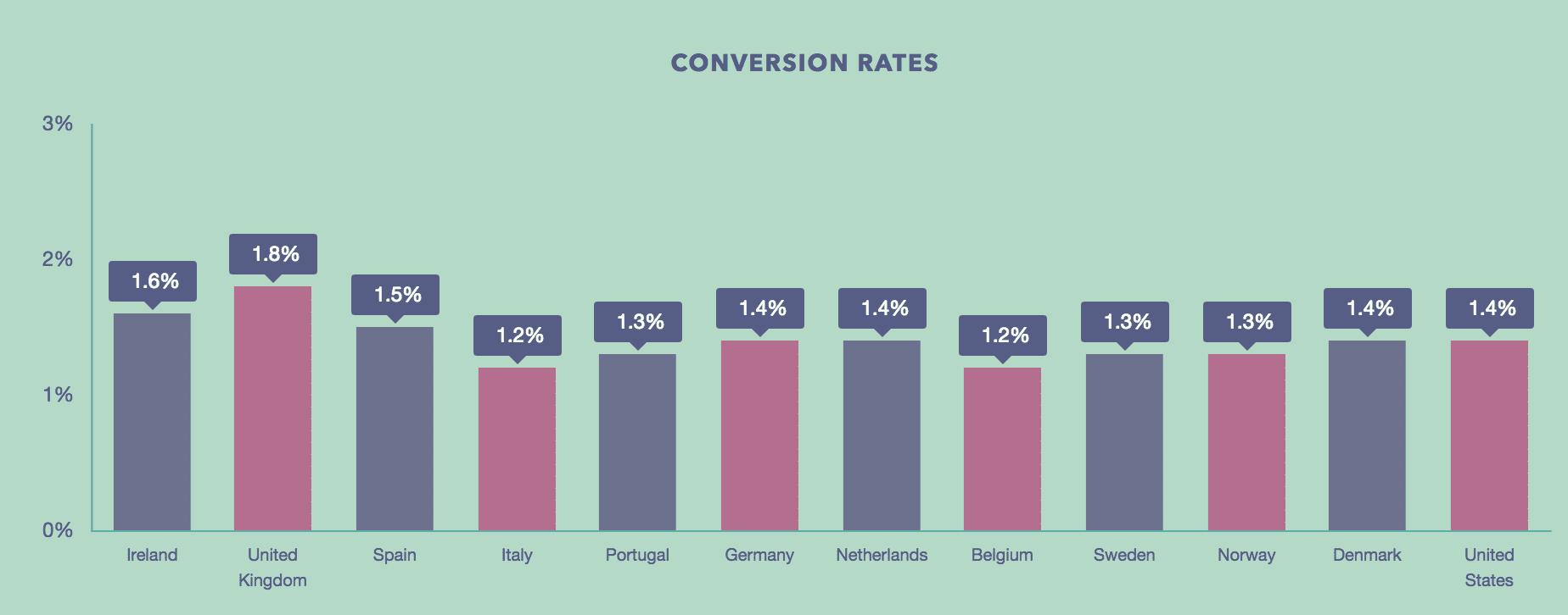 معدلات التحويل في المملكة المتحدة.