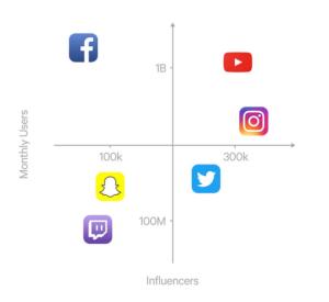 لماذا تحتاج علامتك التجارية إلى التسويق المؤثر؟
