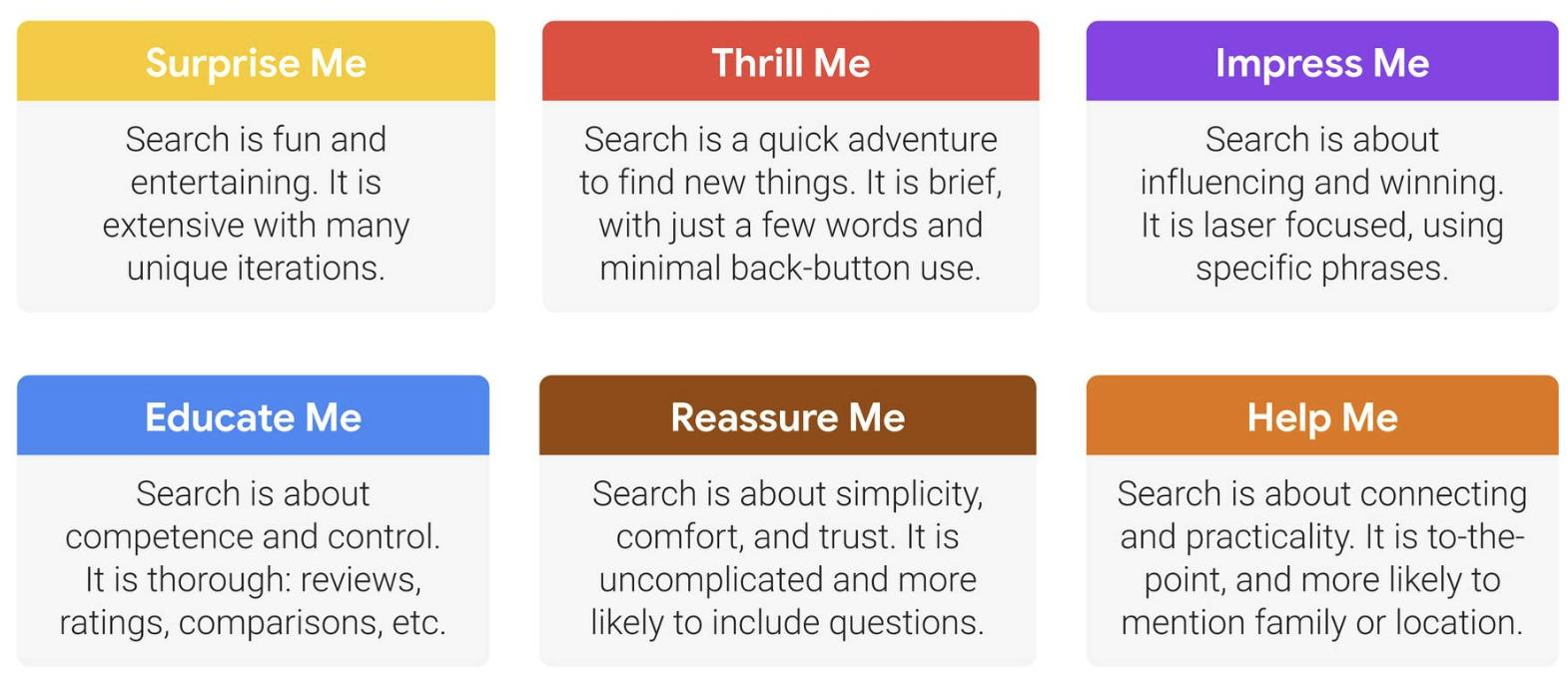الاحتياجات الستة التي حددتها جووجل/Google