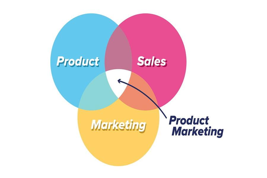تسويق المنتجات